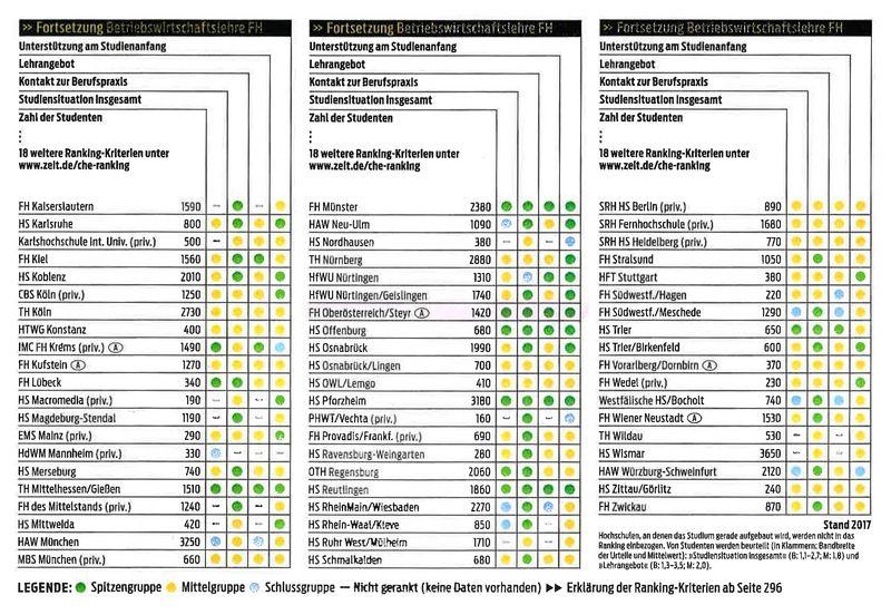 Bei Dem Ranking Des Centrums Für Hochschulentwicklung (CHE) Wurden Dieses  Jahr Studiengänge Von Insgesamt 300 Hochschulen Im Deutschsprachigen Raum  In Den ...